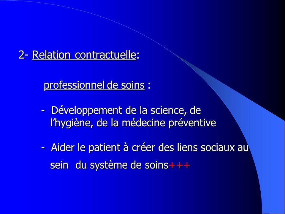 2- Relation contractuelle: professionnel de soins : - Développement de la science, de lhygiène, de la médecine préventive - Aider le patient à créer des liens sociaux au sein du système de soins+++ 2- Relation contractuelle: professionnel de soins : - Développement de la science, de lhygiène, de la médecine préventive - Aider le patient à créer des liens sociaux au sein du système de soins+++