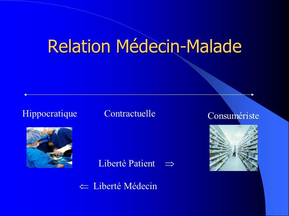 Relation Médecin-Malade HippocratiqueContractuelle Consumériste Liberté Patient Liberté Médecin