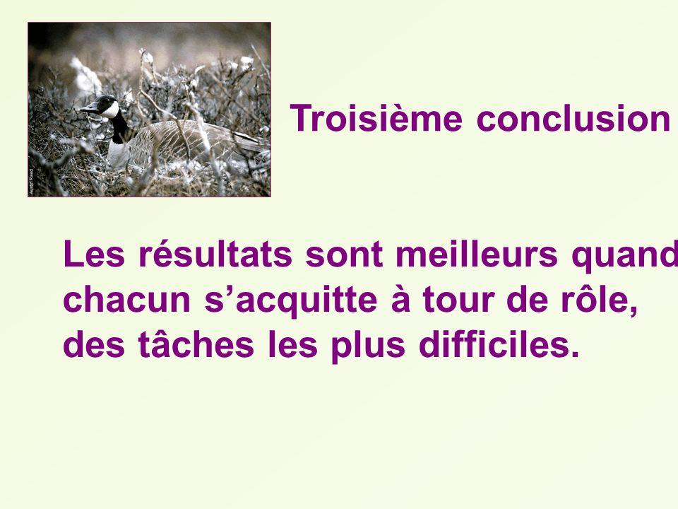 Troisième conclusion Les résultats sont meilleurs quand chacun sacquitte à tour de rôle, des tâches les plus difficiles.