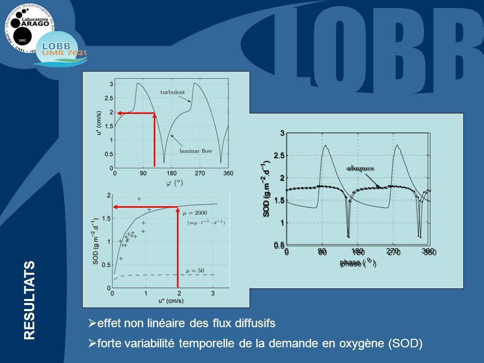 RESULTATS régime laminaire / régime turbulent sédiment non affecté par linstationnarité de lécoulement Influence de la vitesse orbitale (T=10s) Nombre de Reynolds (Re h )