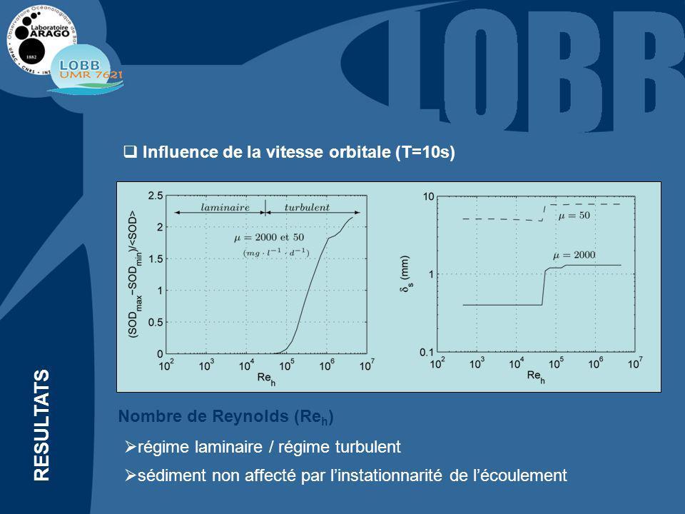 RESULTATS amplitude augmente lorsque la période sallonge instationnarité ressentie par le sédiment Influence de la période (U w =50cm/s) T = 3 mnT = 1 h
