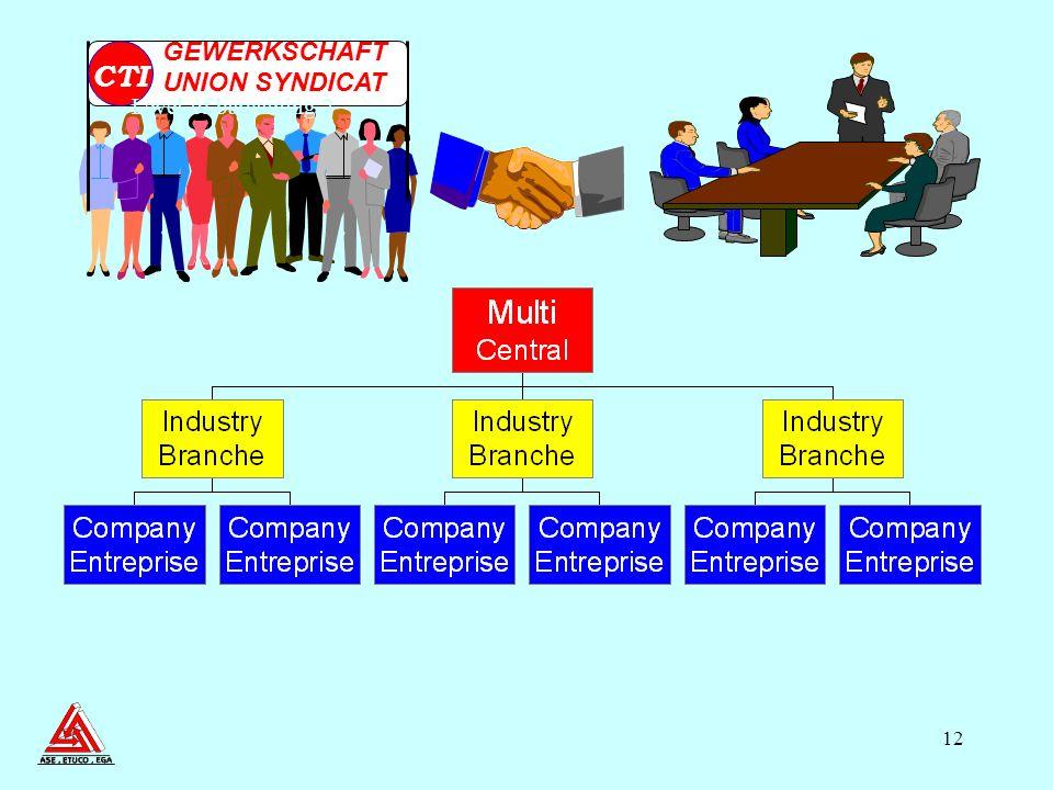 12 Level of bargaining 2