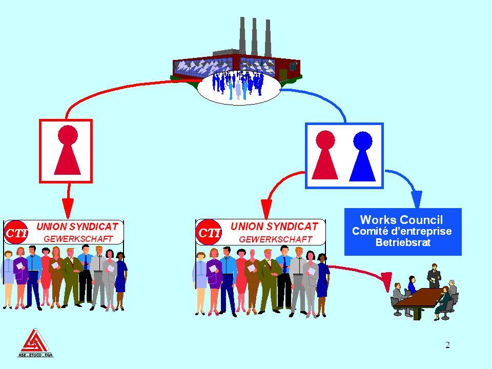 2 Union - Works Council