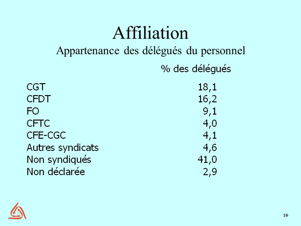 16 Affiliation Appartenance des délégués du personnel