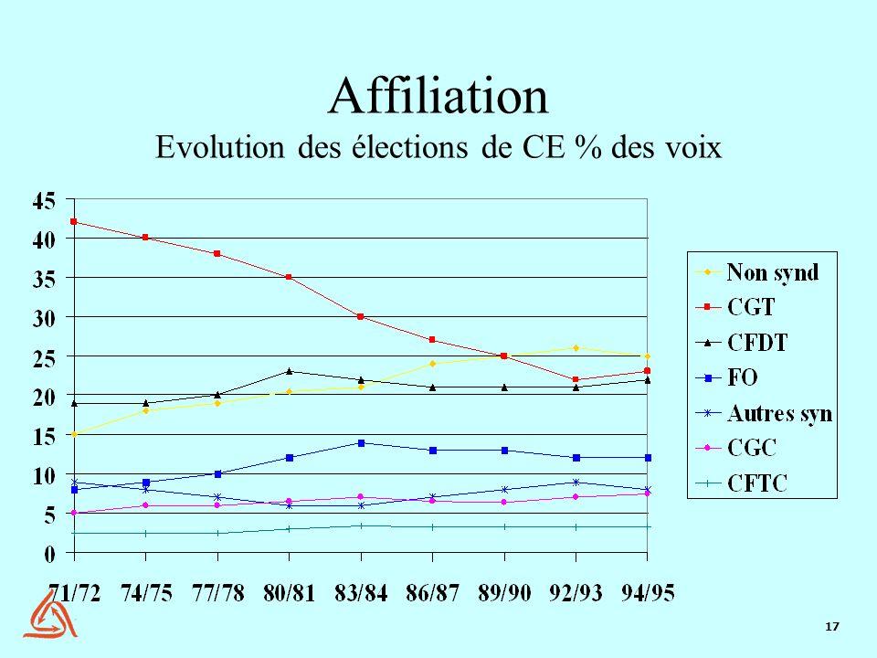 17 Affiliation Evolution des élections de CE % des voix