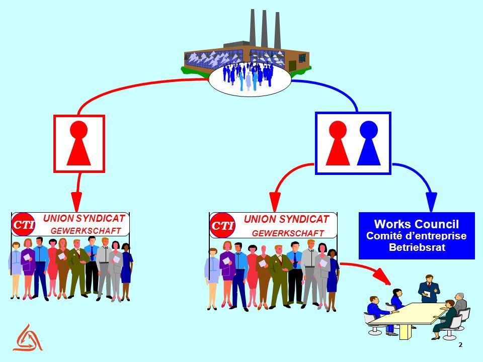 2 UNION SYNDICAT GEWERKSCHAFT CTI UNION SYNDICAT GEWERKSCHAFT CTI Works Council Comité dentreprise Betriebsrat