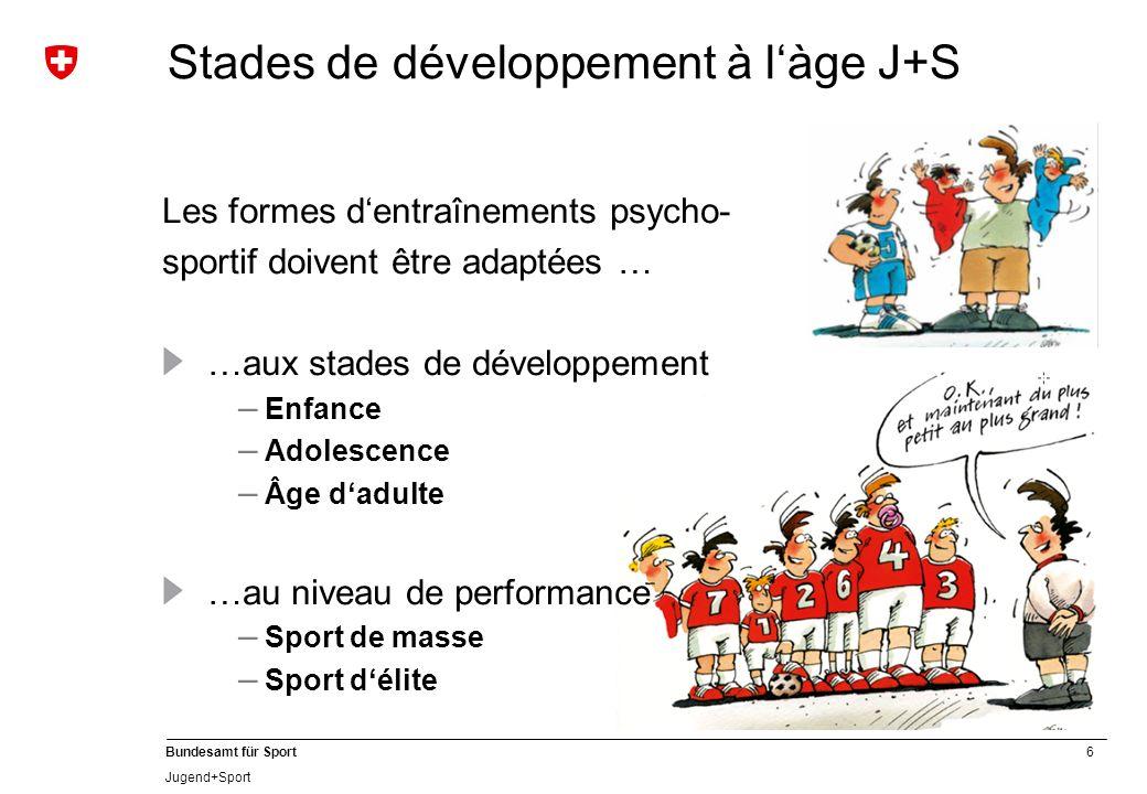 6 Bundesamt für Sport Jugend+Sport Stades de développement à làge J+S Les formes dentraînements psycho- sportif doivent être adaptées … …aux stades de