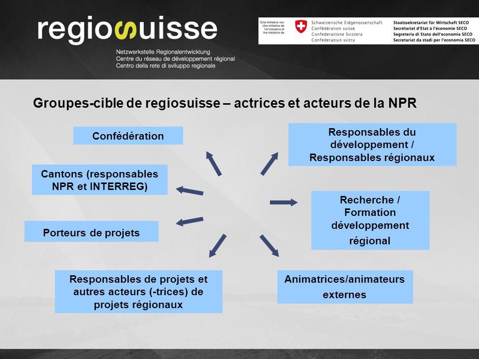 Groupes-cible de regiosuisse – actrices et acteurs de la NPR Confédération Cantons (responsables NPR et INTERREG) Porteurs de projets Responsables de projets et autres acteurs (-trices) de projets régionaux Responsables du développement / Responsables régionaux Recherche / Formation développement régional Animatrices/animateurs externes