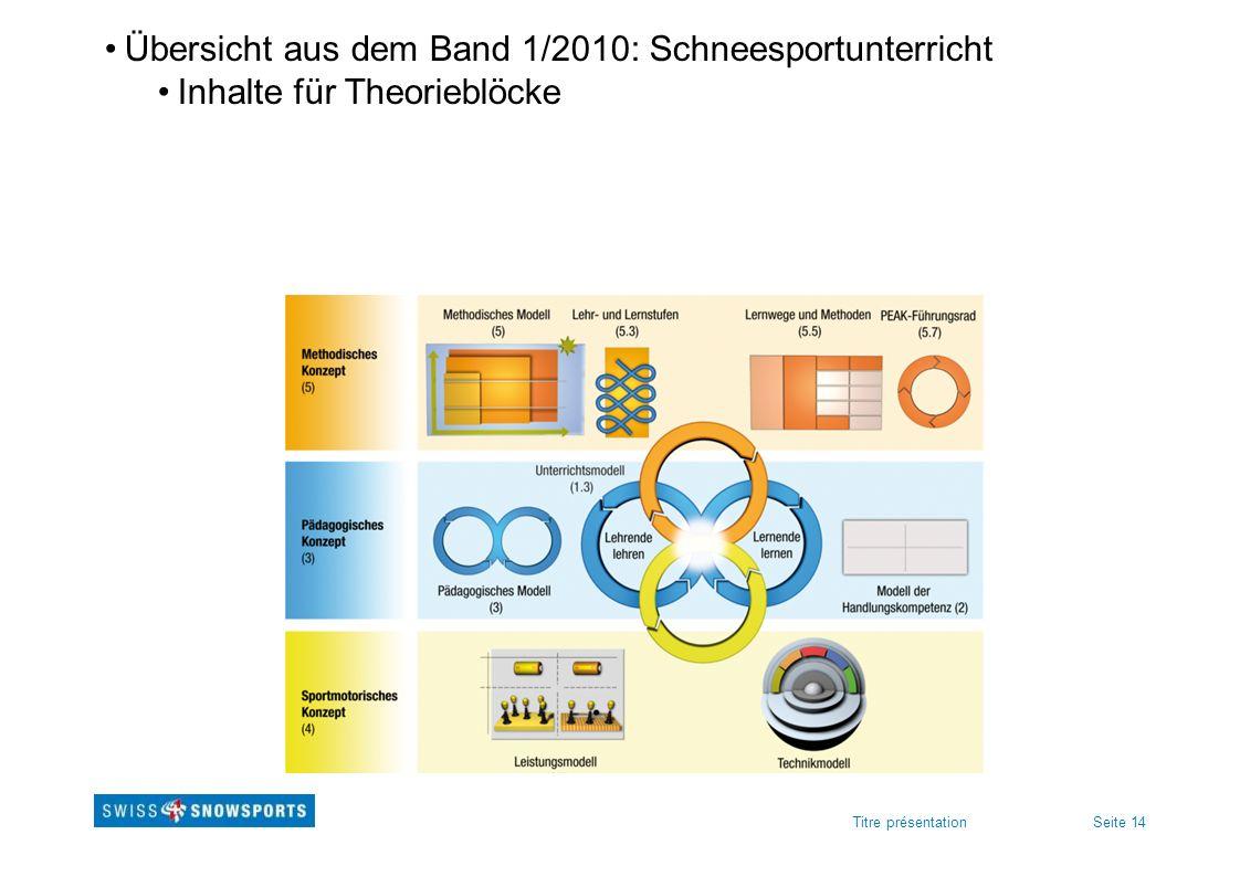 Seite 14Titre présentation Übersicht aus dem Band 1/2010: Schneesportunterricht Inhalte für Theorieblöcke