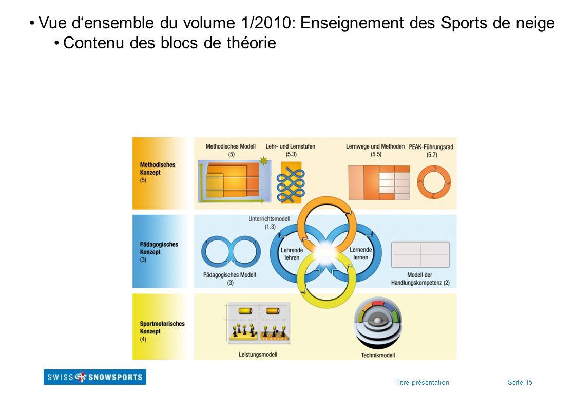 Seite 15Titre présentation Vue densemble du volume 1/2010: Enseignement des Sports de neige Contenu des blocs de théorie