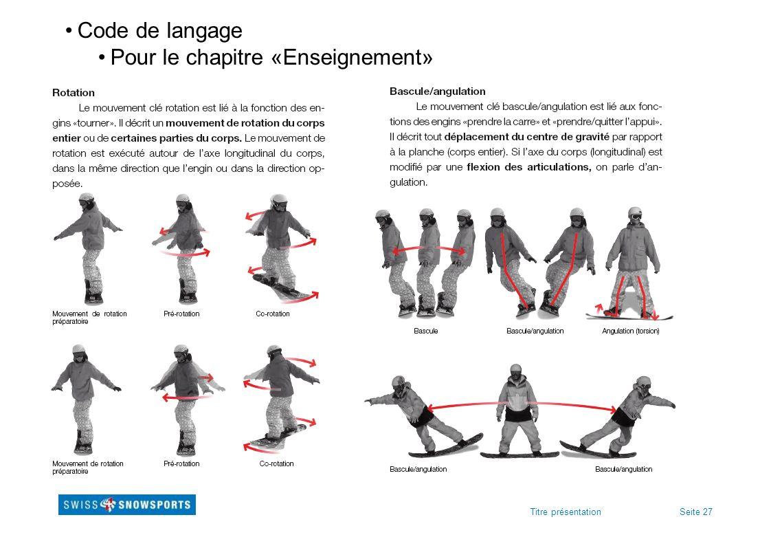 Seite 27Titre présentation Code de langage Pour le chapitre «Enseignement»