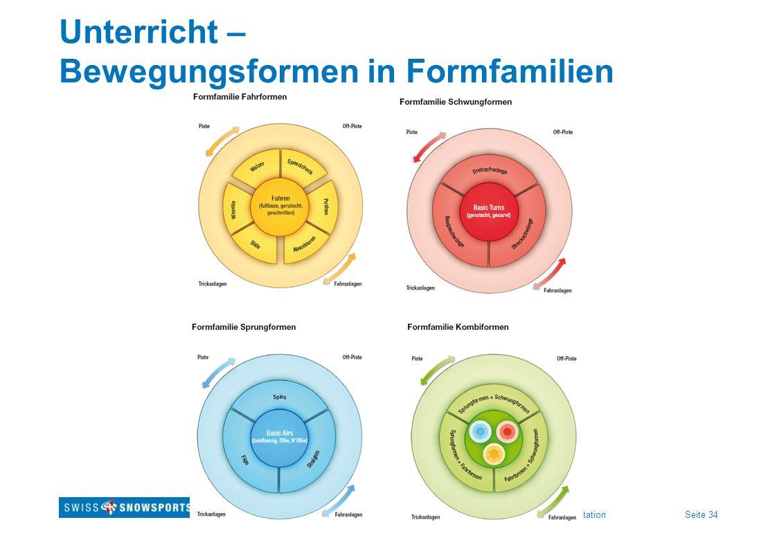 Seite 34Titre présentation Unterricht – Bewegungsformen in Formfamilien