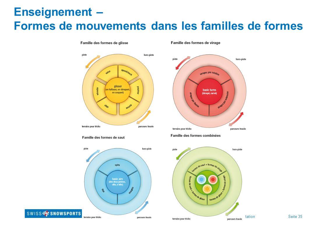 Seite 35Titre présentation Enseignement – Formes de mouvements dans les familles de formes