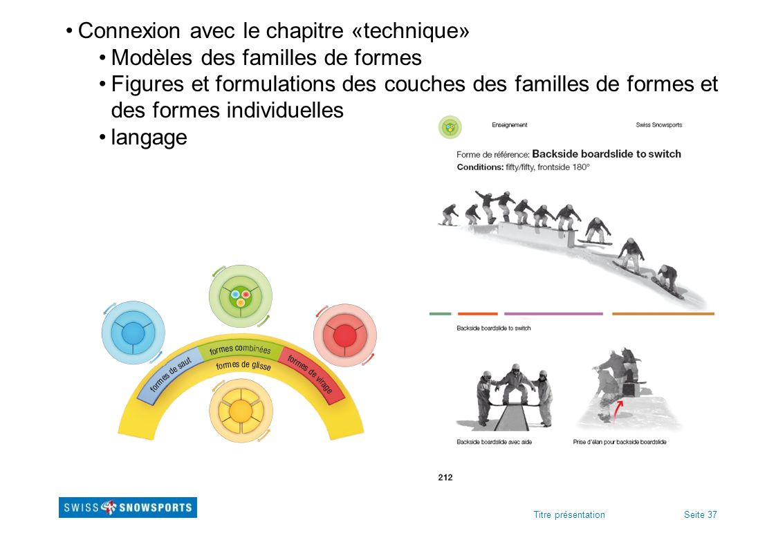 Seite 37Titre présentation Connexion avec le chapitre «technique» Modèles des familles de formes Figures et formulations des couches des familles de f