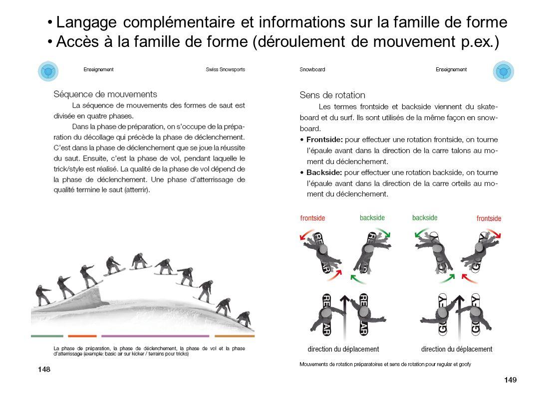 Seite 41Titre présentation Langage complémentaire et informations sur la famille de forme Accès à la famille de forme (déroulement de mouvement p.ex.)