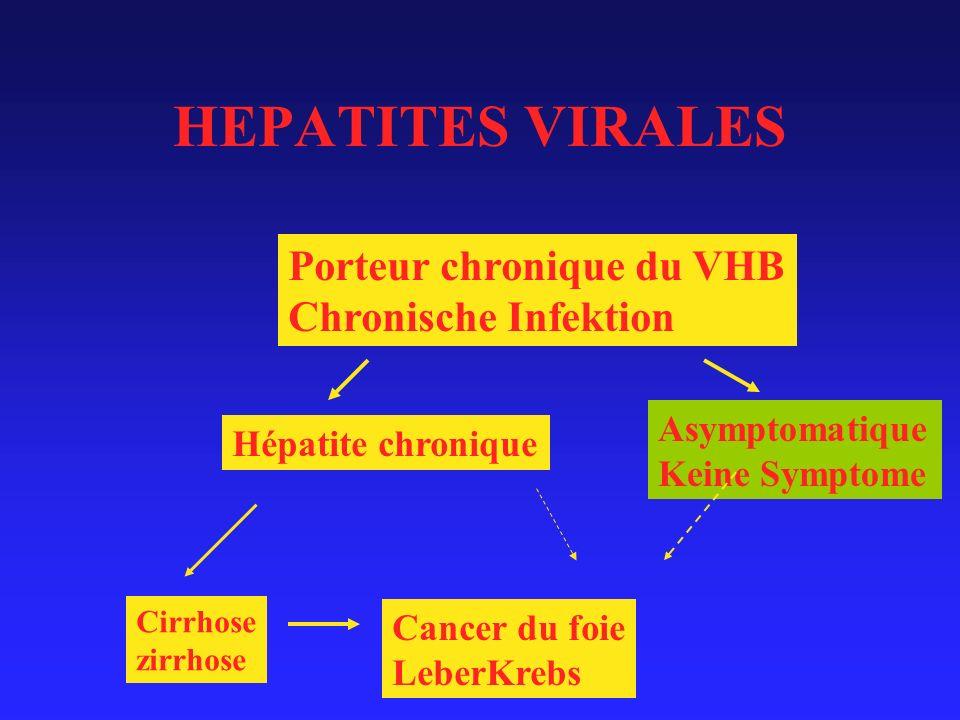 HEPATITES VIRALES Porteur chronique du VHB Chronische Infektion Asymptomatique Keine Symptome Hépatite chronique Cirrhose zirrhose Cancer du foie LeberKrebs