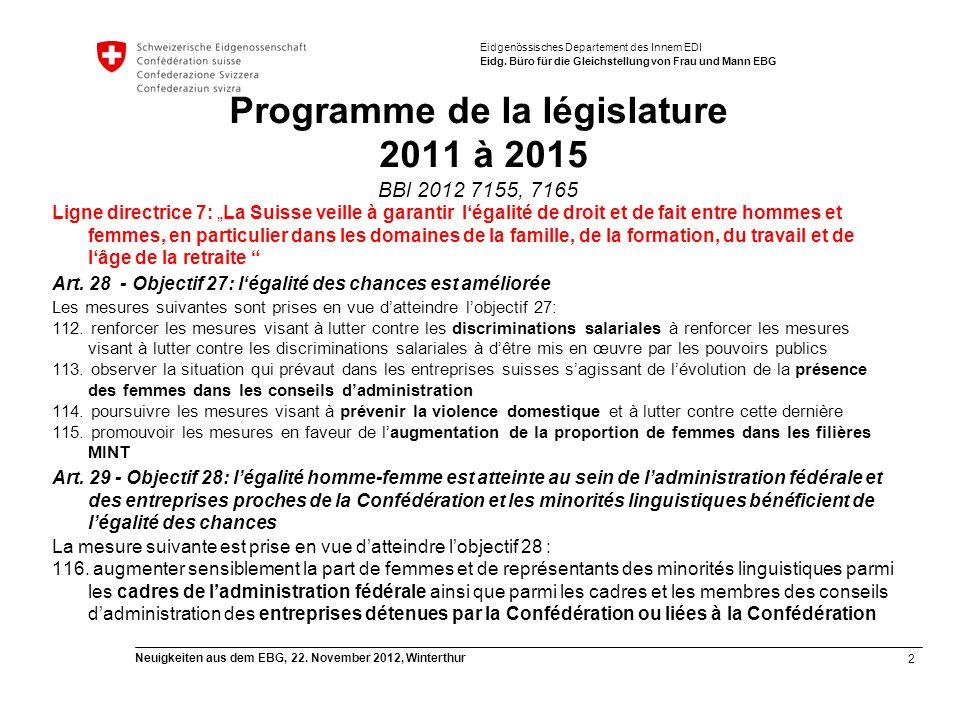 2 Neuigkeiten aus dem EBG, 22. November 2012, Winterthur Eidgenössisches Departement des Innern EDI Eidg. Büro für die Gleichstellung von Frau und Man