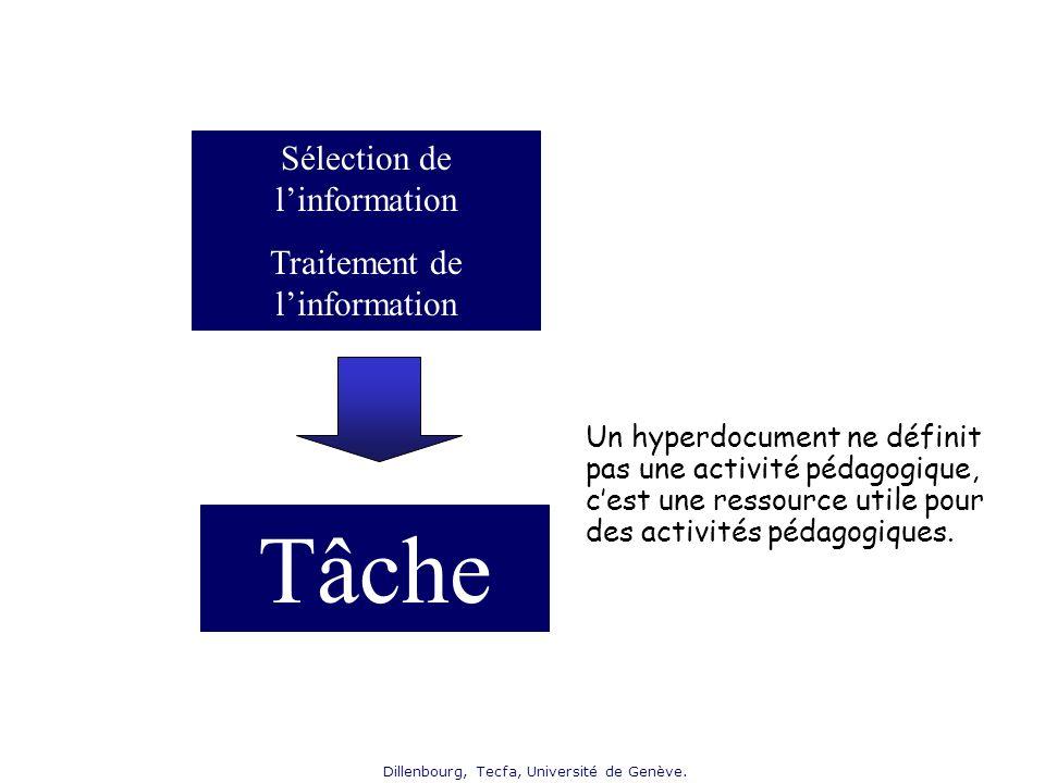 Dillenbourg, Tecfa, Université de Genève. Sélection de linformation Traitement de linformation Tâche Un hyperdocument ne définit pas une activité péda
