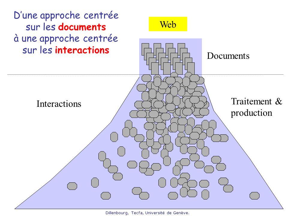 Dillenbourg, Tecfa, Université de Genève. Web Documents Dune approche centrée sur les documents à une approche centrée sur les interactions