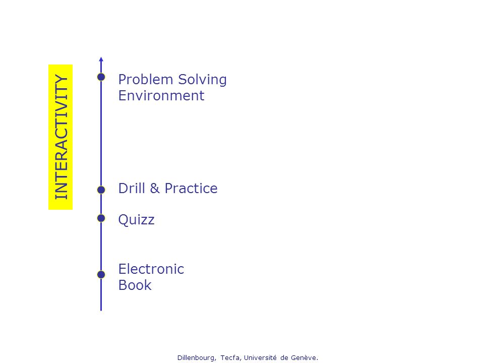 Dillenbourg, Tecfa, Université de Genève. Electronic Book Quizz Drill & Practice Problem Solving Environment INTERACTIVITY