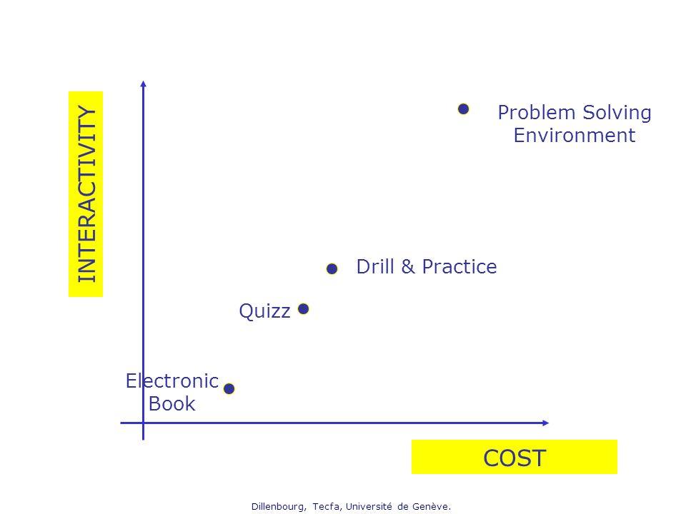 Dillenbourg, Tecfa, Université de Genève. Electronic Book Quizz Drill & Practice Problem Solving Environment INTERACTIVITY COST