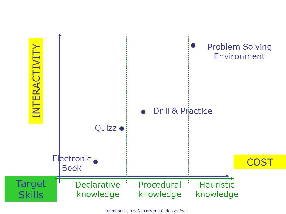 Dillenbourg, Tecfa, Université de Genève. Electronic Book Quizz Drill & Practice Problem Solving Environment INTERACTIVITY COST Target Skills Declarat