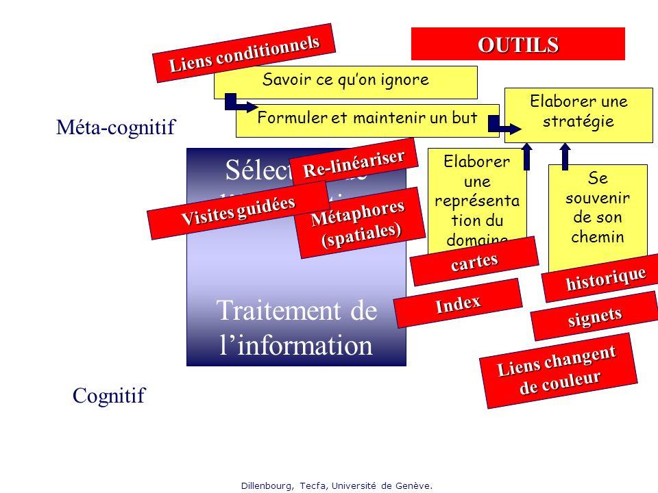 Dillenbourg, Tecfa, Université de Genève. Elaborer une stratégie Sélection de linformation Traitement de linformation Cognitif Méta-cognitif Formuler