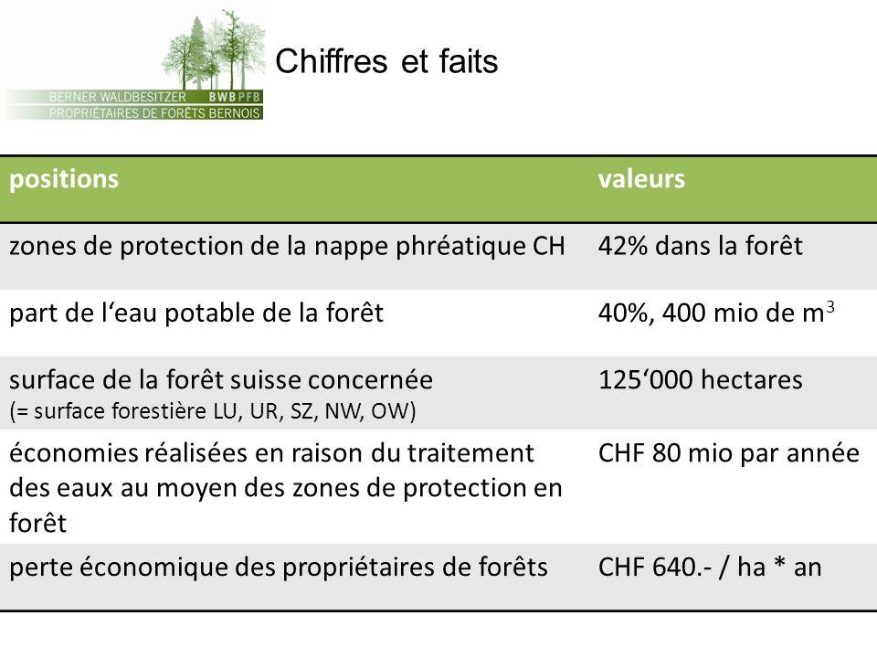 Chiffres et faits positionsvaleurs zones de protection de la nappe phréatique CH42% dans la forêt part de leau potable de la forêt40%, 400 mio de m 3