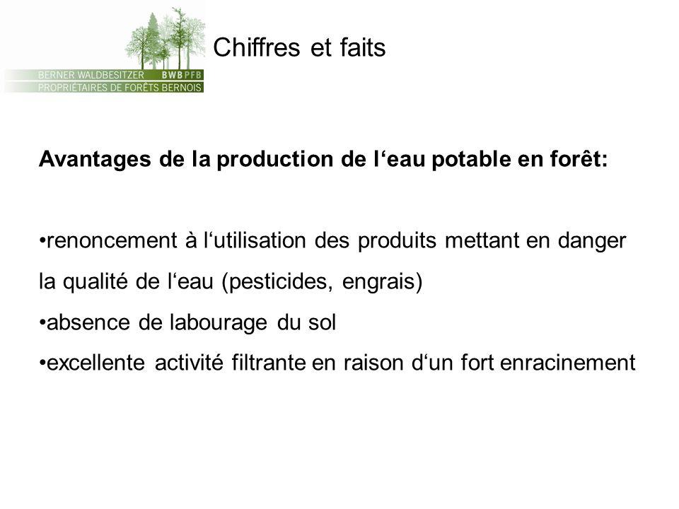Chiffres et faits Avantages de la production de leau potable en forêt: renoncement à lutilisation des produits mettant en danger la qualité de leau (p