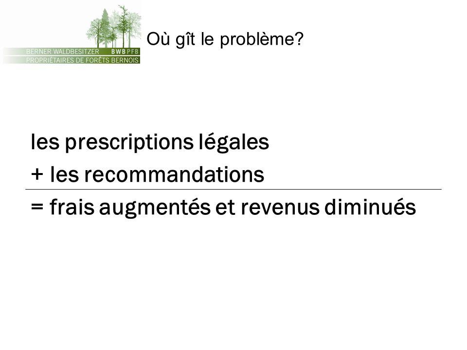 Où gît le problème? les prescriptions légales + les recommandations = frais augmentés et revenus diminués