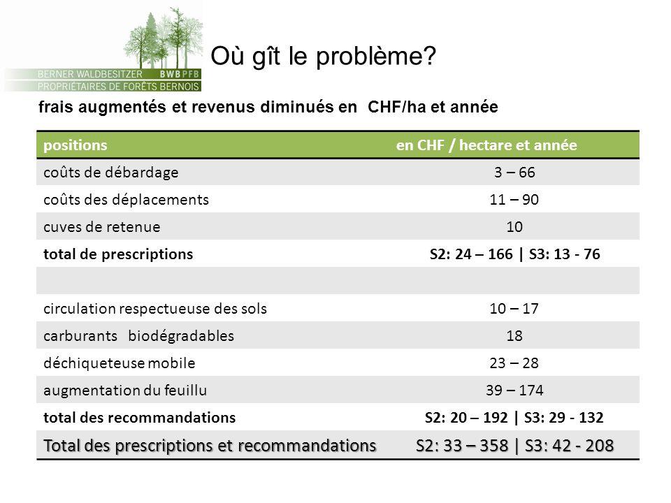 Forêts – droits de propriété - autorités Input propriétaires de forêts Output protection Output prestations Output exploitation Valeur économique du délassement en forêts Etude de lOFEV: CHF 10 Mia.