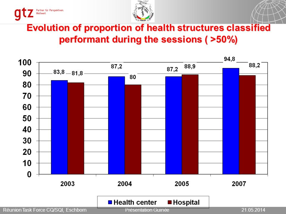 21.05.2014 Seite 10 Présentation Guinée21.05.2014Réunion Task Force CQ/SQI, Eschborn Evolution of proportion of health structures classified performant during the sessions ( >50%)