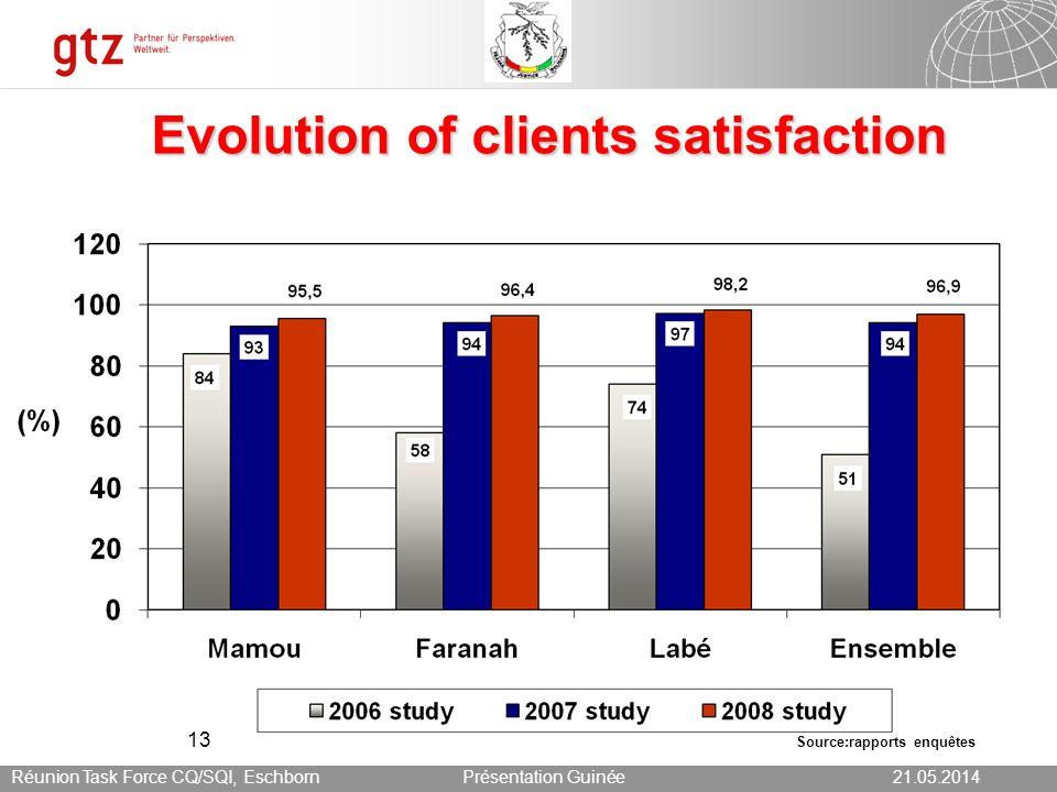 21.05.2014 Seite 13 Présentation Guinée21.05.2014Réunion Task Force CQ/SQI, Eschborn 13 Evolution of clients satisfaction Source:rapports enquêtes