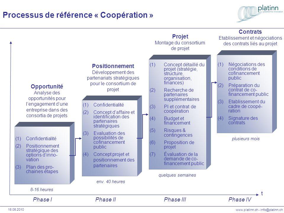 www.platinn.ch - info@platinn.ch 18.06.2010 Referenzprozess « Kooperationsvorhaben » (1)Vertraulichkeit (2)Geschäftskonzept, Kooperations- strategie und Suche von Partnerschaften (3)Evaluierung von öffentlichen Finanzierungs- möglichkeiten (4)Formale Verpflichtung der Partner für Projektkooperation (1)Detailliertes Projektkonzept (Strategie, Struktur, Organisation) (2)Suche zusätzlicher Partner (3)Geistiges Eigentum und Kooperationsvertrag (4)Budget und Finanzierung (5)Risiken & Kontingenzen (6)Projektantrag (7)Bewerten des Projektvorschlags (1)Verhandlungs- führung (2)Vorbereiten von Dokument und Entscheidungs- unterlagen (3)Verhandlung des Zusammen- arbeitsvertrages (4)Vertragsunter- zeichnung Strategische Partnerschaften Aufbau strategischer Partnerschaften t Projektkonzipierung Aufbau des Projektkonsortiums Vertrag Vertragsverhandlungen Phase IPhase IIPhase IIIPhase IV (1)Vertraulichkeit (2)Strategische Positionierung der Innovations- optionen (3)Planung weiteres Vorgehen Geschäftsinnovation Analyse möglicher Projektkonsortien ca.