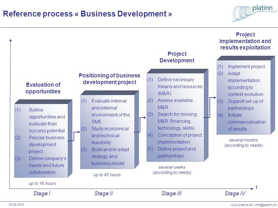www.platinn.ch - info@platinn.ch 18.06.2010 Processus de référence « Affaires » (1)Evaluer lenvironnement interne et externe de la PME (2)Etudier la faisabilité économique et technique (3)Construire et/ou adapter la stratégie et le modèle daffaires (1)Définir les moyens et ressources (M&R) nécessaires (2)Faire le bilan des M&R disponibles (3)Rechercher les M&R manquants (financement, technologie, compétences) (4)Planifier la réalisation du projet (5)Monter le projet et mettre en place les partenariats (1)Réaliser le projet (2)Adapter la réalisation selon lévolution du contexte (3)Soutenir le bon fonctionnement des partenariats mis en place (4)Initier la commercialisation des résultats Positionnement du projet de développement daffaires Montage et mise en place du projet Réalisation du projet et exploitation des résultats t Phase IPhase IIPhase IIIPhase IV (1)Affiner les opportunités & estimer leur potentiel de succès (2)Préciser le projet de développement daffaires (3)Définir les besoins de lentreprise & esquisser la collaboration future Evaluation des opportunités daffaires env.