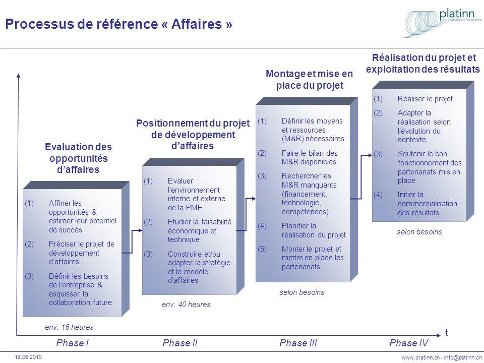 www.platinn.ch - info@platinn.ch 18.06.2010 (1)Analyse des internen und externen Unternehmens- umfelds (2)Oekonomische und technische Machbarkeitsstudie (3)Gestaltung und/oder Anpassung von Strategie und Geschäftsmodell (1)Abschätzung der erforderlichen Mittel und Ressourcen (M&R) (2)Einschätzung der verfügbaren M&R (3)Suche der fehlenden M&R (Finanzierung, Technologie, Kompetenzen) (4)Konzept der Projektumsetzung (5)Projektplanung und Aufbau von Partnerschaften (1)Projektrealisation (2)Dynamische Anpassungen gemäss Umfeld- entwicklung (3)Unterstützung bei der Zusammenarbeit mit den involvierten Projektpartnern (4)Einleitung der Kommerzialisierung von Ergebnissen Positionierung von Entwicklungsvorhaben t Projektaufbau und -entwicklung Projektrealisation Und Umsetzung der Resultate Phase IPhase IIPhase IIIPhase IV (1)Ausarbeitung der Entwicklungs- optionen und Abschätzung ihres Erfolgspotentials (2)Konkretisierung von Entwicklungs- projekten (3)Klärung der Unternehmens- bedürfnisse & Rahmensetzung für das weitere Coaching Bewertung von Entwicklungspotentialen ca.