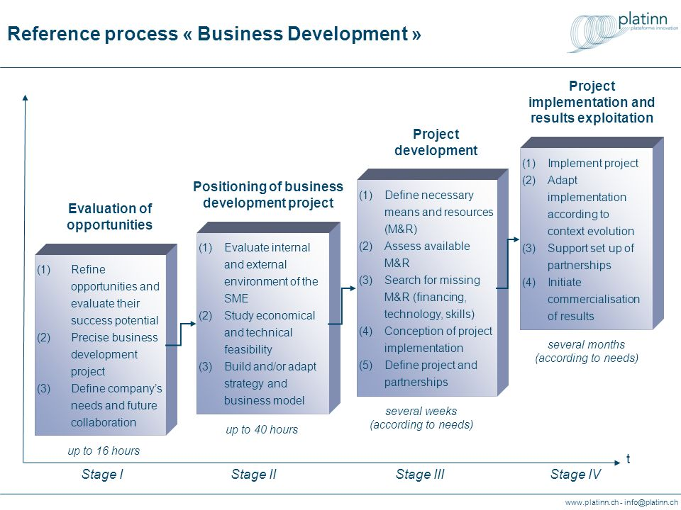 www.platinn.ch - info@platinn.ch Reference process « Business Development » (1)Evaluate internal and external environment of the SME (2)Study economic