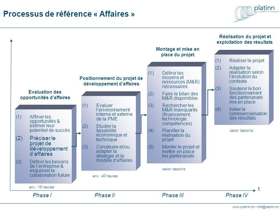 www.platinn.ch - info@platinn.ch Processus de référence « Affaires » (1)Evaluer lenvironnement interne et externe de la PME (2)Etudier la faisabilité économique et technique (3)Construire et/ou adapter la stratégie et le modèle daffaires (1)Définir les moyens et ressources (M&R) nécessaires (2)Faire le bilan des M&R disponibles (3)Rechercher les M&R manquants (financement, technologie, compétences) (4)Planifier la réalisation du projet (5)Monter le projet et mettre en place les partenariats (1)Réaliser le projet (2)Adapter la réalisation selon lévolution du contexte (3)Soutenir le bon fonctionnement des partenariats mis en place (4)Initier la commercialisation des résultats Positionnement du projet de développement daffaires t Montage et mise en place du projet Réalisation du projet et exploitation des résultats Phase IPhase IIPhase IIIPhase IV (1)Affiner les opportunités & estimer leur potentiel de succès (2)Préciser le projet de développement daffaires (3)Définir les besoins de lentreprise & esquisser la collaboration future Evaluation des opportunités daffaires env.