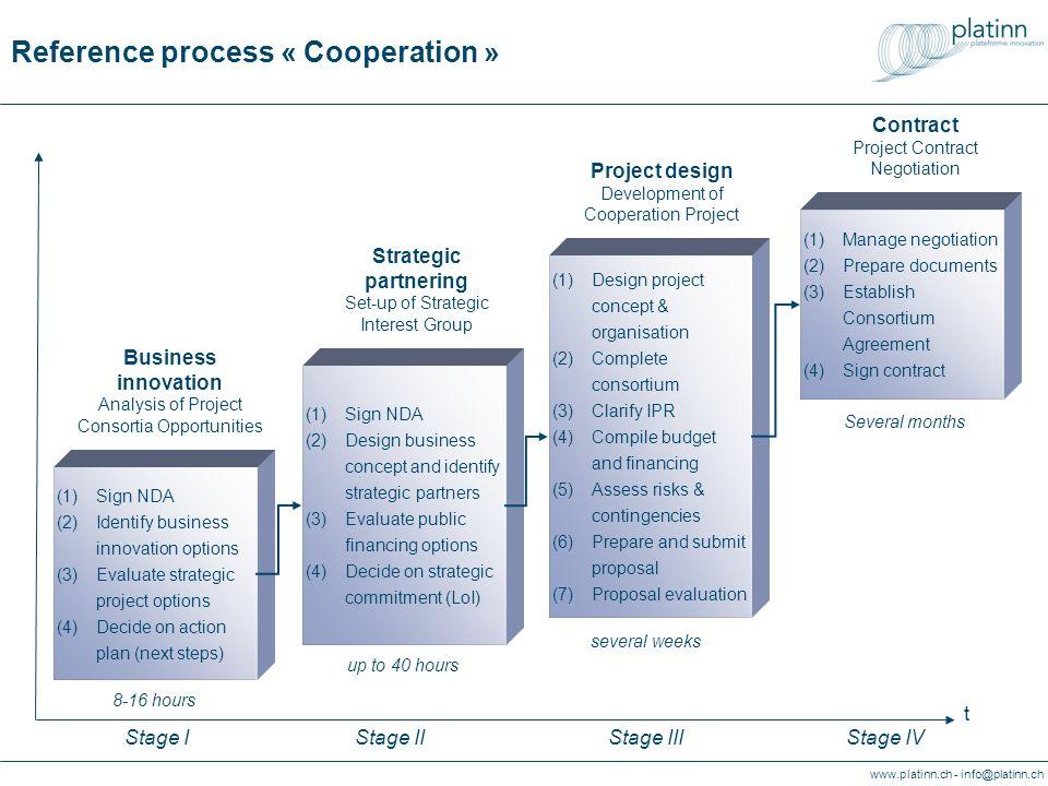 www.platinn.ch - info@platinn.ch Processus de référence « Coopération » Contrats Etablissement et négociations des contrats liés au projet (1)Confidentialité (2)Concept daffaire et identification des partenaires stratégiques (3)Evaluation des possibilités de cofinancement public (4)Concept projet et positionnement des partenaires (1)Concept détaillé du projet (stratégie, structure, organisation, finances) (2)Recherche de partenaires supplémentaires (3)PI et contrat de coopération (4)Budget et financement (5)Risques & contingences (6)Proposition de projet (7)Évaluation de la demande de co- financement public (1)Négociations des conditions de cofinancement public (2)Préparation du contrat de co- financement public (3)Etablissement du cadre de coopé- ration (4)Signature des contrats Positionnement Développement des partenariats stratégiques pour le consortium de projet t Projet Montage du consortium de projet Phase IPhase IIPhase IIIPhase IV (1)Confidentialité (2)Positionnement stratégique des options dinno- vation (3)Plan des pro- chaines étapes Opportunité Analyse des opportunités pour lengagement dune entreprise dans des consortia de projets env.