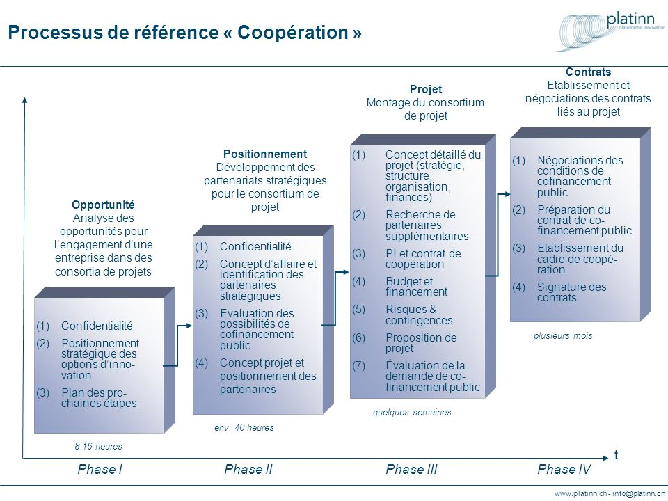 www.platinn.ch - info@platinn.ch Referenzprozess « Kooperationsvorhaben » (1)Vertraulichkeit (2)Geschäftskonzept, Kooperations- strategie und Suche von Partnerschaften (3)Evaluierung von öffentlichen Finanzierungs- möglichkeiten (4)Formale Verpflichtung der Partner für Projektkooperation (1)Detailliertes Projektkonzept (Strategie, Struktur, Organisation) (2)Suche zusätzlicher Partner (3)Geistiges Eigentum und Kooperationsvertrag (4)Budget und Finanzierung (5)Risiken & Kontingenzen (6)Projektantrag (7)Bewerten des Projektvorschlags (1)Verhandlungs- führung (2)Vorbereiten von Dokument und Entscheidungs- unterlagen (3)Verhandlung des Zusammen- arbeitsvertrages (4)Vertragsunter- zeichnung Strategische Partnerschaften Aufbau strategischer Partnerschaften t Projektkonzipierung Aufbau des Projektkonsortiums Vertrag Vertragsverhandlungen Phase IPhase IIPhase IIIPhase IV (1)Vertraulichkeit (2)Strategische Positionierung der Innovations- optionen (3)Planung weiteres Vorgehen Geschäftsinnovation Analyse möglicher Projektkonsortien ca.
