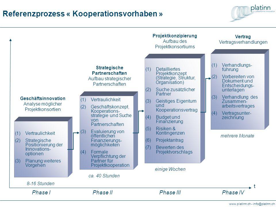 www.platinn.ch - info@platinn.ch Referenzprozess « Kooperationsvorhaben » (1)Vertraulichkeit (2)Geschäftskonzept, Kooperations- strategie und Suche vo