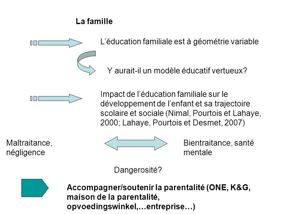 La famille Léducation familiale est à géométrie variable Bientraitance, santé mentale Y aurait-il un modèle éducatif vertueux.