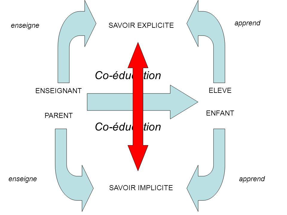 SAVOIR EXPLICITE ENSEIGNANT ELEVE SAVOIR IMPLICITE PARENT ENFANT enseigne apprend enseigne Co-éducation