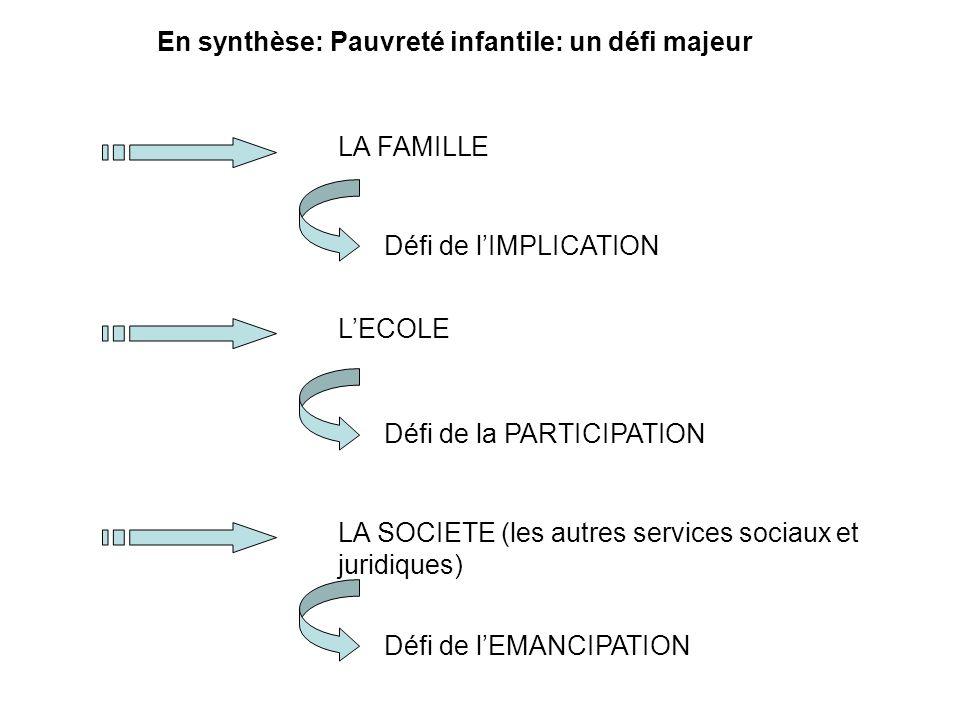 En synthèse: Pauvreté infantile: un défi majeur LA FAMILLE Défi de lIMPLICATION LECOLE LA SOCIETE (les autres services sociaux et juridiques) Défi de lEMANCIPATION Défi de la PARTICIPATION