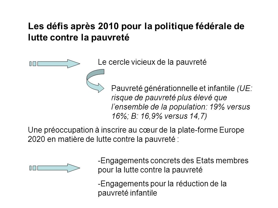 Les défis après 2010 pour la politique fédérale de lutte contre la pauvreté Le cercle vicieux de la pauvreté Une préoccupation à inscrire au cœur de la plate-forme Europe 2020 en matière de lutte contre la pauvreté : -Engagements concrets des Etats membres pour la lutte contre la pauvreté -Engagements pour la réduction de la pauvreté infantile Pauvreté générationnelle et infantile (UE: risque de pauvreté plus élevé que lensemble de la population: 19% versus 16%; B: 16,9% versus 14,7)
