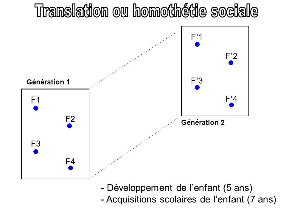 F1 F2 F3 F4 F1 F2 F3 F4 F1 F2 F3 F4 - Développement de lenfant (5 ans) - Acquisitions scolaires de lenfant (7 ans) Génération 1 Génération 2