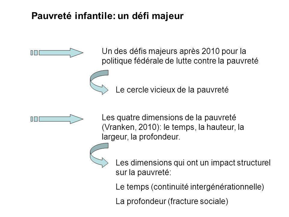Pauvreté infantile: un défi majeur Un des défis majeurs après 2010 pour la politique fédérale de lutte contre la pauvreté Le cercle vicieux de la pauvreté Les quatre dimensions de la pauvreté (Vranken, 2010): le temps, la hauteur, la largeur, la profondeur.