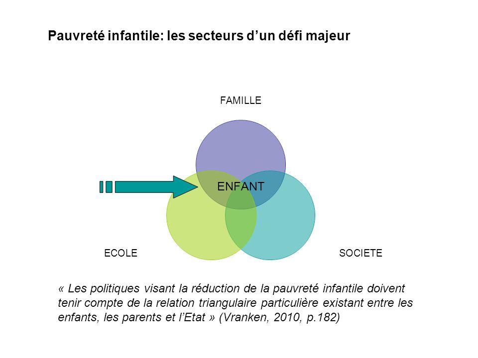 ENFANT « Les politiques visant la réduction de la pauvreté infantile doivent tenir compte de la relation triangulaire particulière existant entre les enfants, les parents et lEtat » (Vranken, 2010, p.182) Pauvreté infantile: les secteurs dun défi majeur