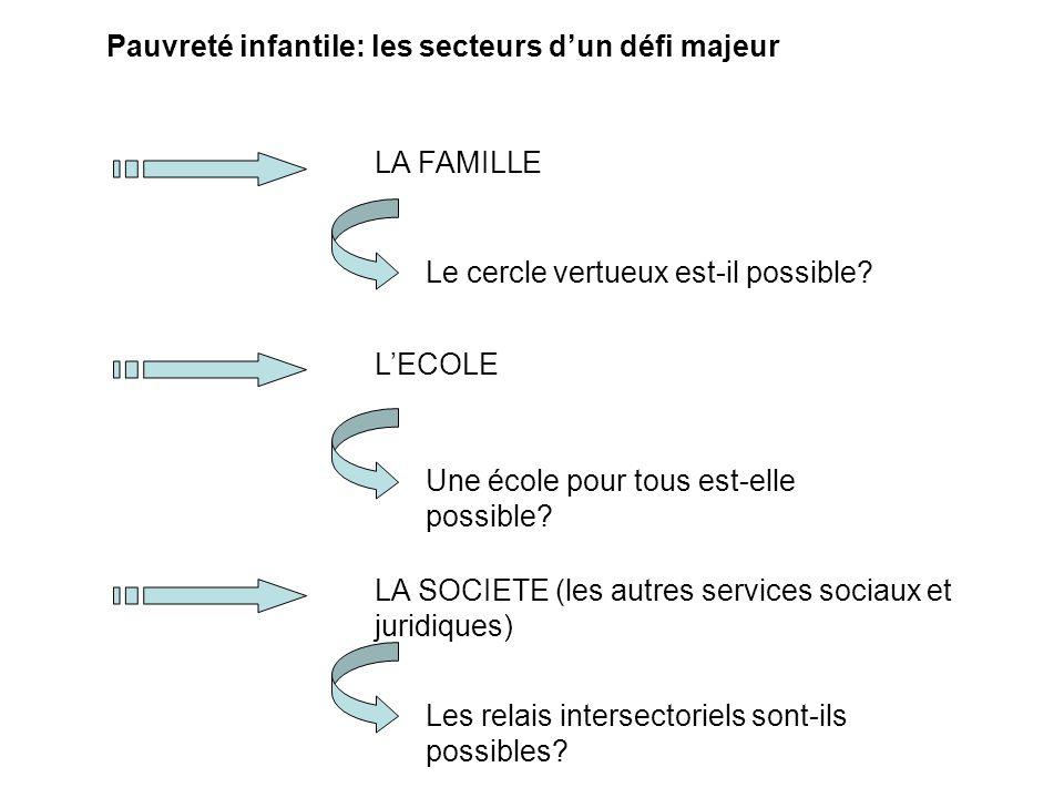 La famille Le cercle vicieux de la pauvreté Le cercle vertueux est-il possible.