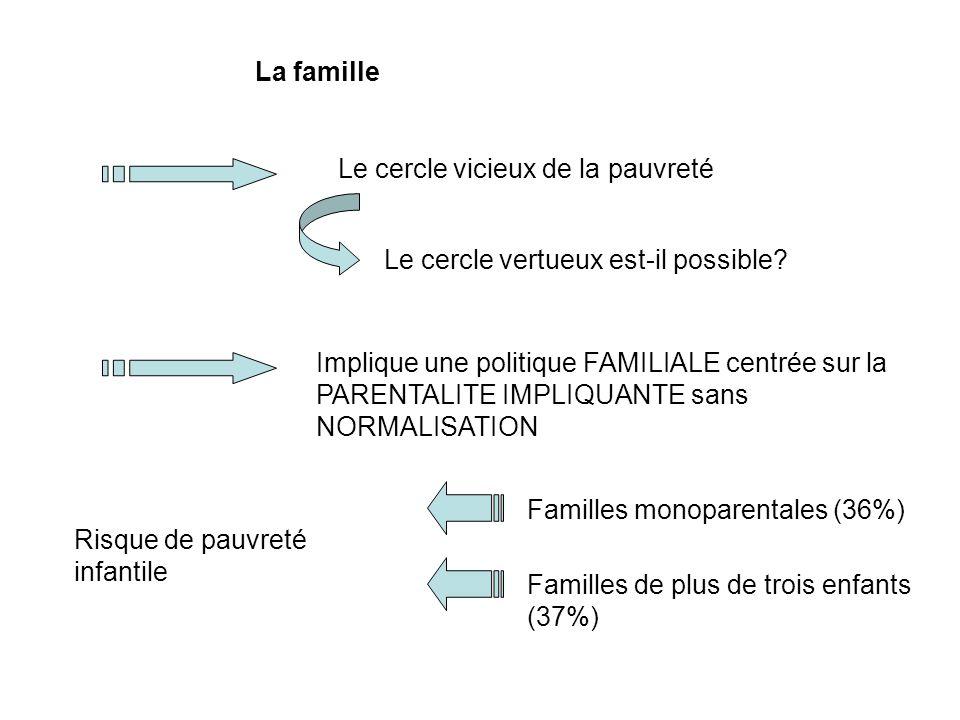 La famille La famille est à géométrie variable -Famille classique -Famille monoparentale -Famille recomposée -Famille adoptive -Famille homoparentale -… Y aurait-il un modèle vertueux?